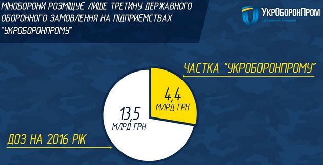 Укроборонпром получил государственный заказ на4,4 млрд гривень