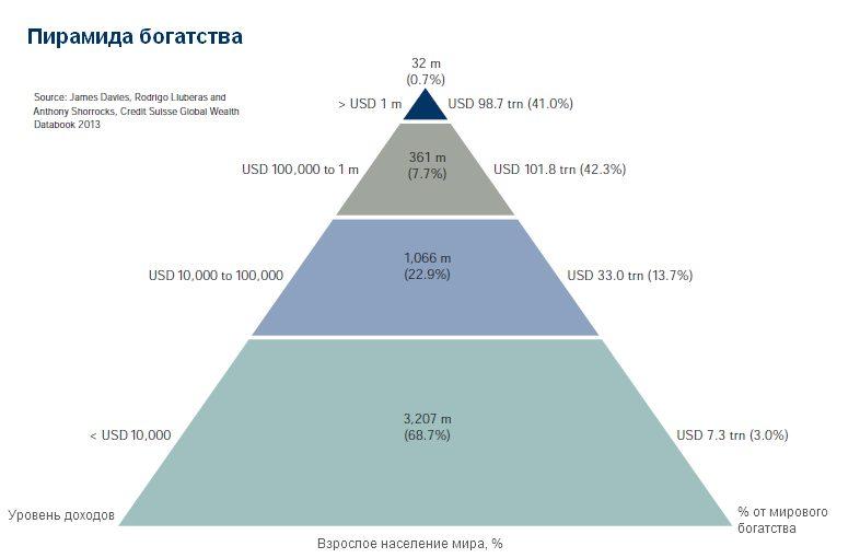 Так выглядит пирамида богатства