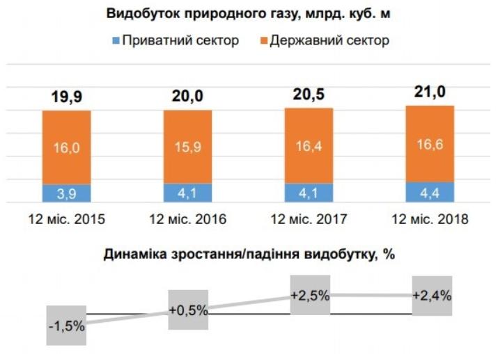 Pа год добыча выросла с 20,5 млрд кубометров газа до 21 млрд