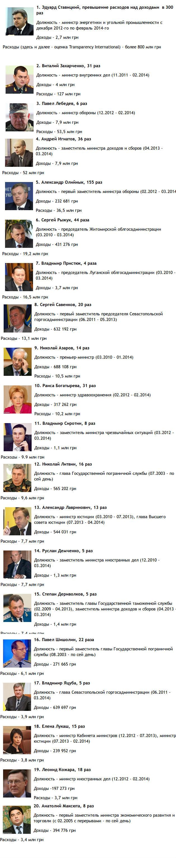 20 чиновников, которые прожили 2013 год не по средствам
