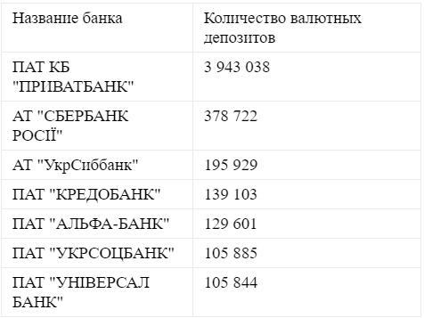 Рейтинг банков по валютных депозитах