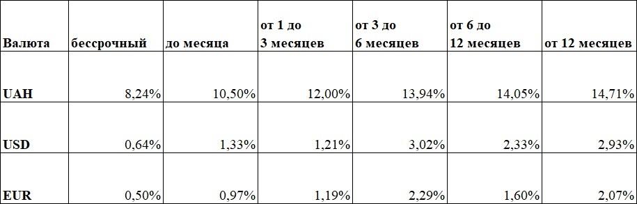Средние ставки по депозитам в июне 2019 года