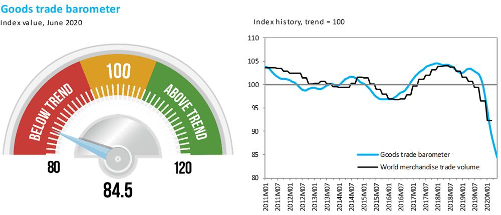 Мировая торговля упала до исторического минимума - ВТО