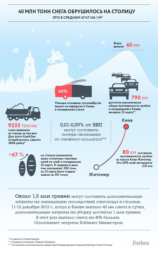 Последствия снежного коллапса в цифрах