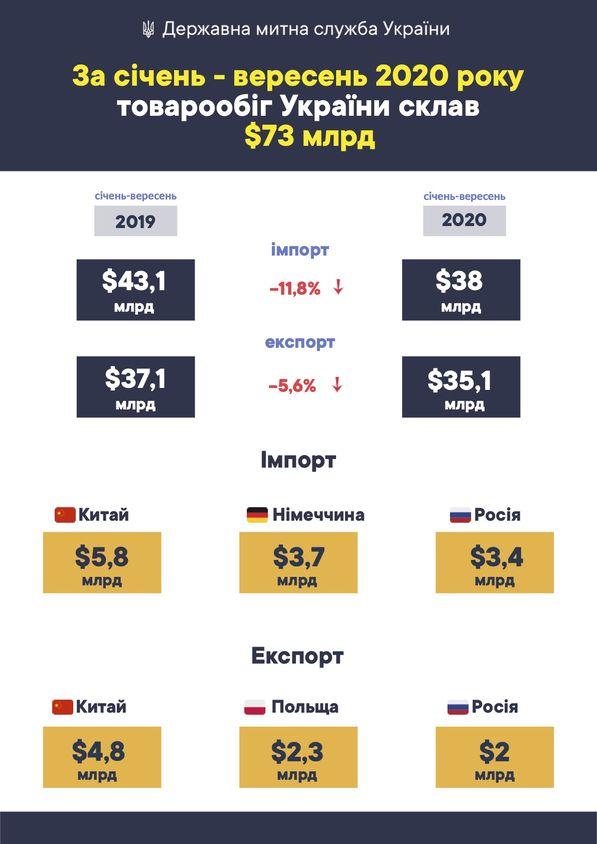 Украина больше покупает за рубежом, чем продает: Чем и с кем торгуем