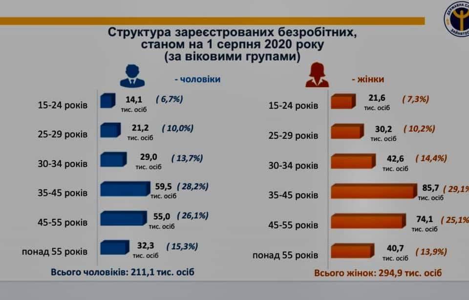 В Украине уменьшается количество безработных: в Комитете ВР озвучили цифры