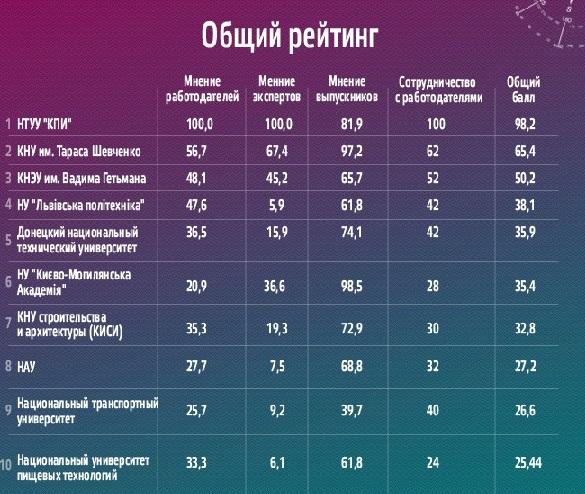 Общий рейтинг вузов-2013 по мнению украинских работодателей