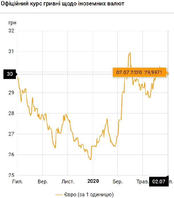 Нацбанк установил официальный курс валют на 2 июля