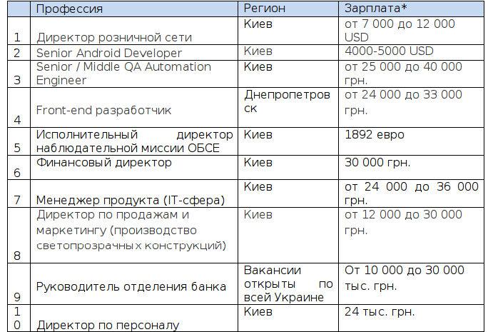 ТОП-10 вакансий мая в Украине
