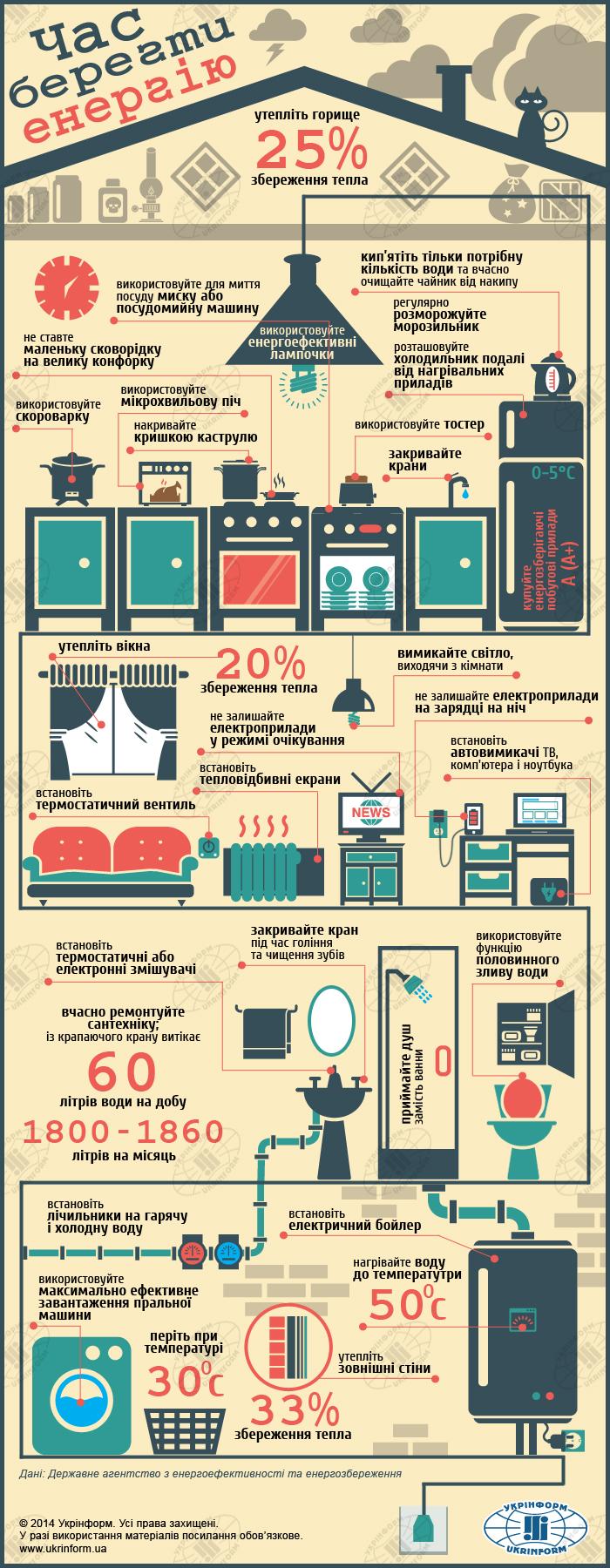 Как сохранить электроэнергию и тепло в доме