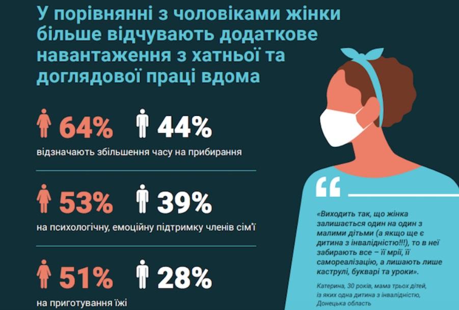 В Украине женщины страдают от карантина больше мужчин  - опрос