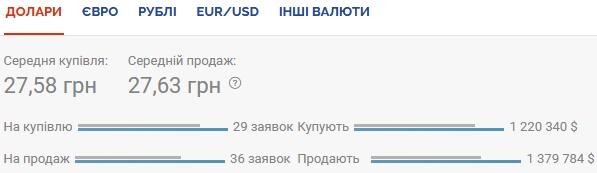 Курс валют на 03.08.2020: евро снова существенно дорожает