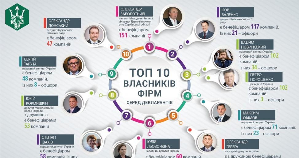 ТОП-10 забывчивых украинских чиновников