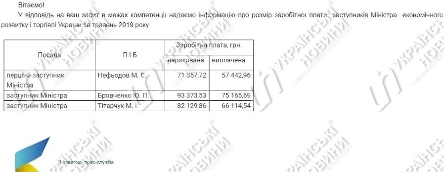 Кубив в мае заработал 45 тыс грн, а Нефедов - 71 тыс грн