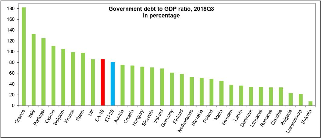 Меньший госдолг среди стран ЕС у Эстонии