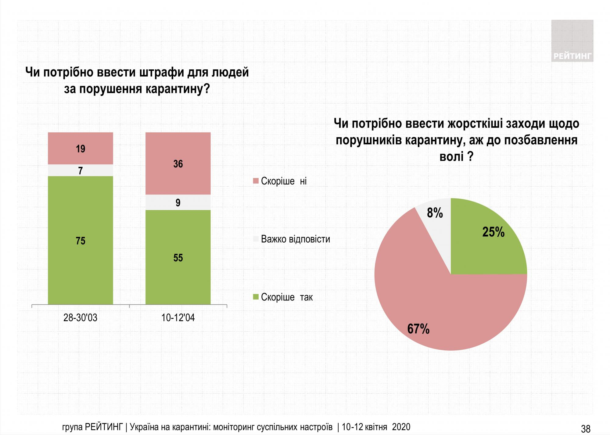Только 25% украинцев поддерживает жесткие меры за нарушение карантина