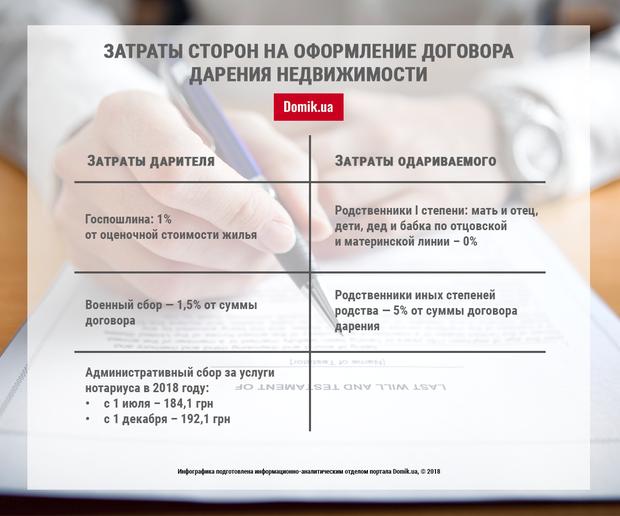 Затраты сторон при оформлении договора дарения недвижимости