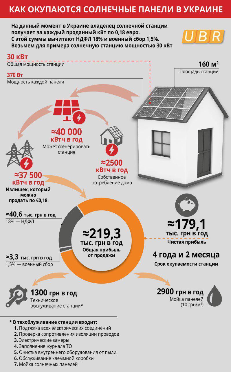 Как окупается солнечная энергия в Укриане