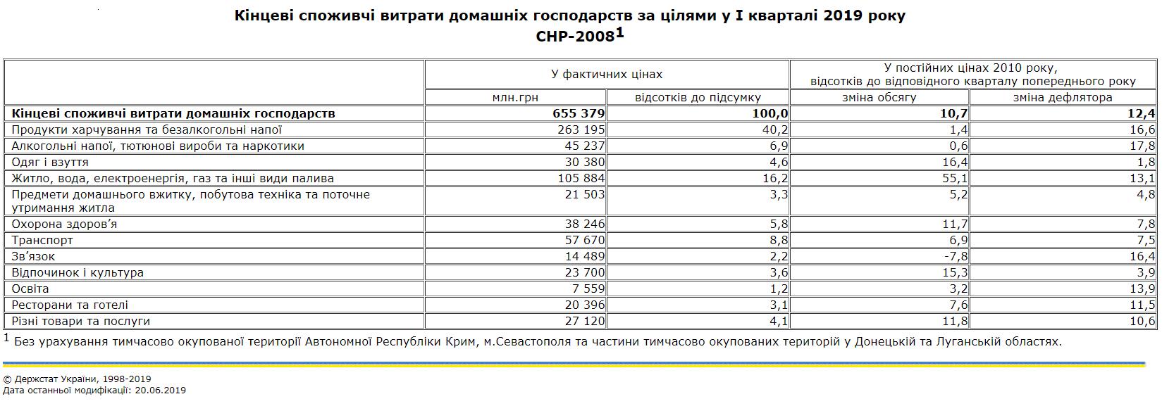 Украинцы стали меньше тратить на транспорт и еду, но больше на коммуналку