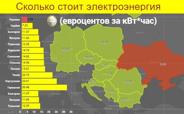 Соотношение цен на электричество в Украине и Европе