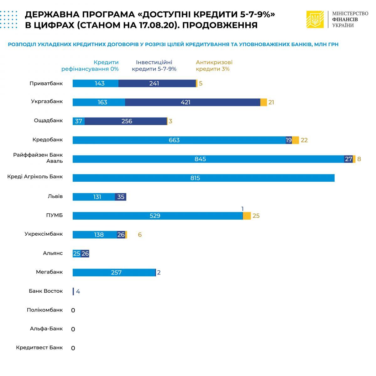 Сумма выданных украинцам