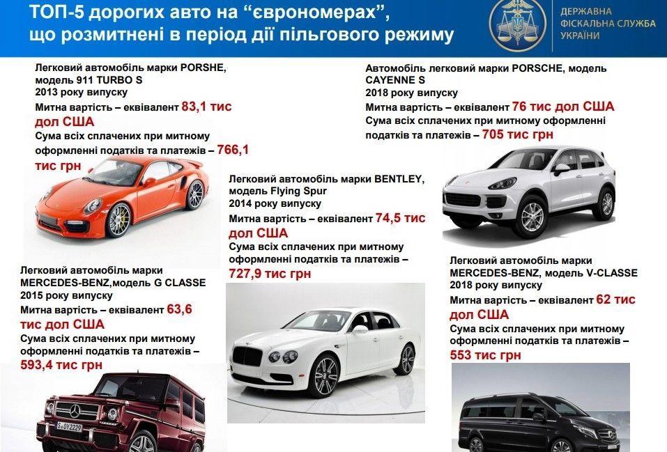 5 самых дорогих авто на еврономерах