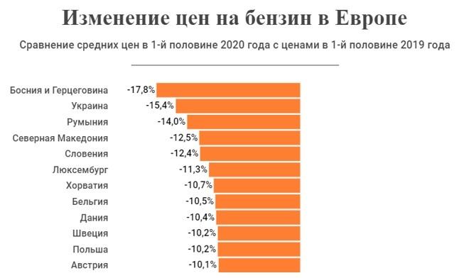 Украина вошла в ТОП-3 стран Европы по падению цен на бензин