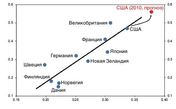 Уровень неравенства доходов – коэффициент Джини, 1985 (0 – минимум неравенства, 1 – максимум неравенства)