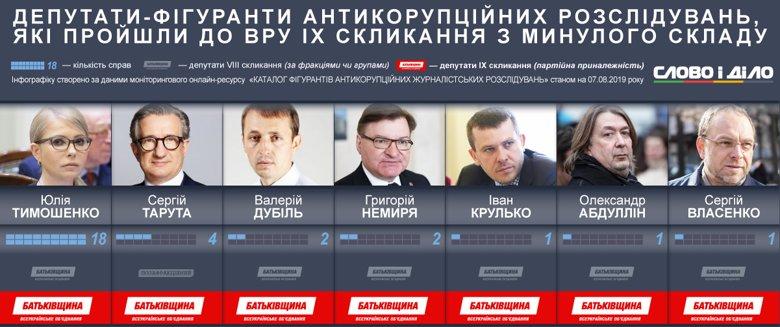 Депутаты от Батькивщыны, фигурировавшие в антикоррупционных расследованиях