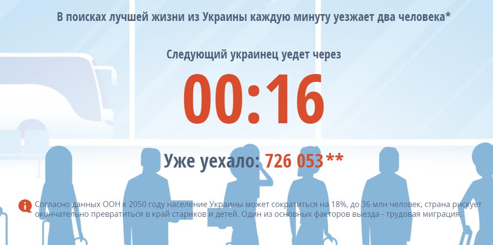 В Украине зафиксированы высокие темпы миграции