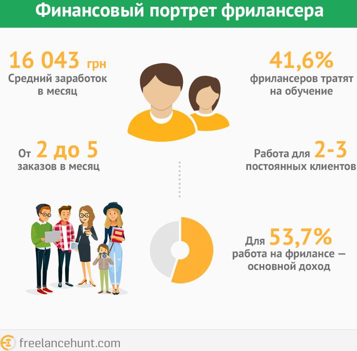 Около 53% фрилансеров имеют основной доход от проектной работы