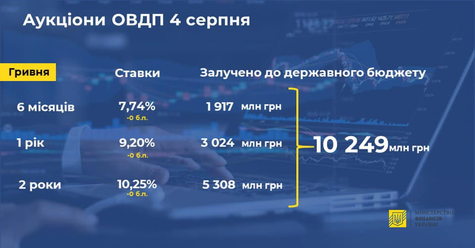 Минфин привлек в бюджет больше 10 млрд грн через ОВГЗ