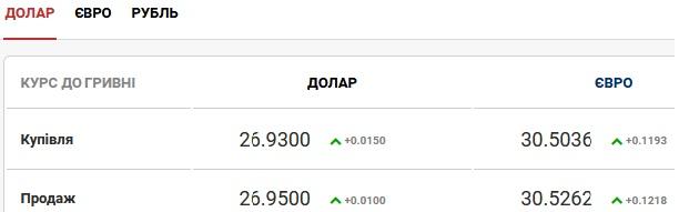 Курс валют на 9 июля: гривна незначительно падает в цене