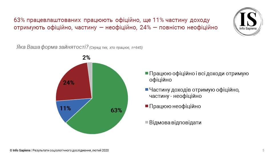 63% опрошенных рассказали, что работают официально