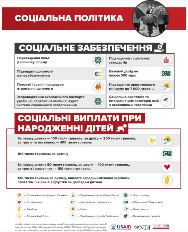 Какие соцвыплаты обещают разные политпартии перед выборами 2019