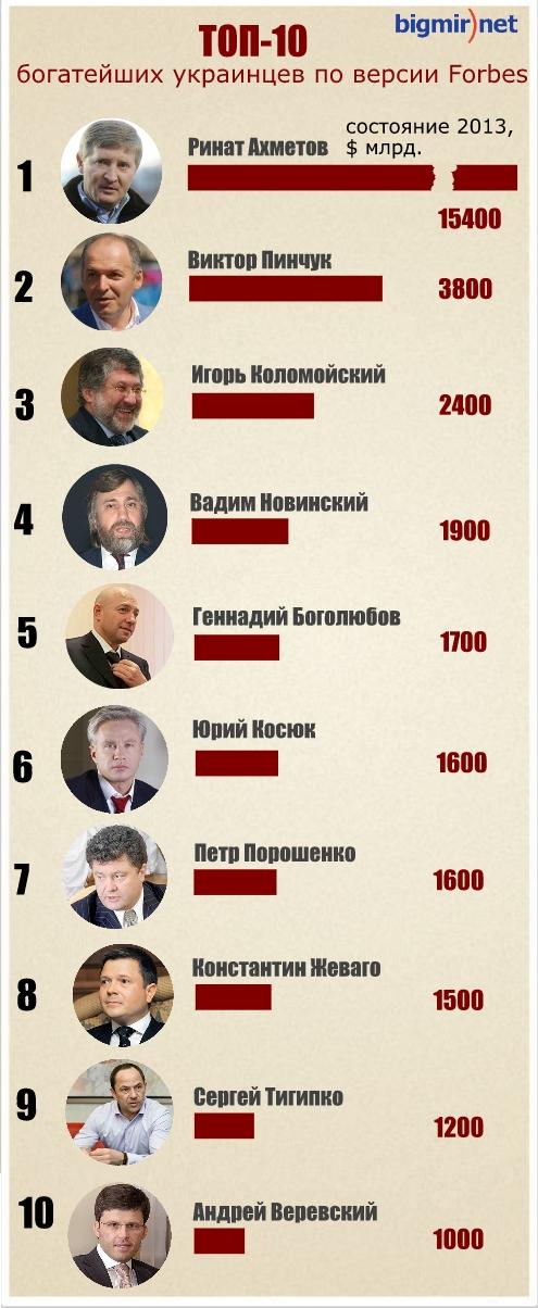 Сколько денег у самых богатых