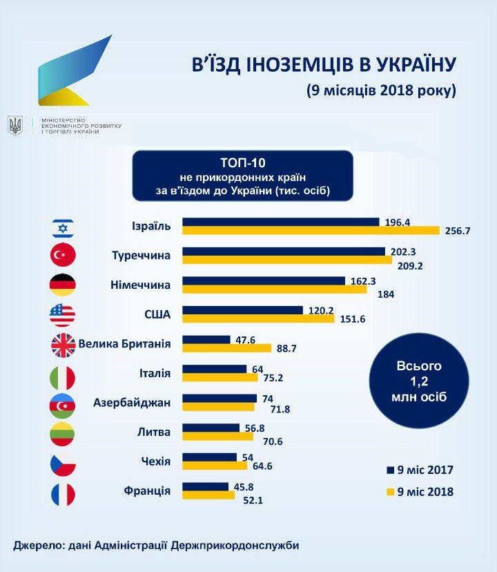 Количество иностранцев из стран, которые не граничат с Украиной