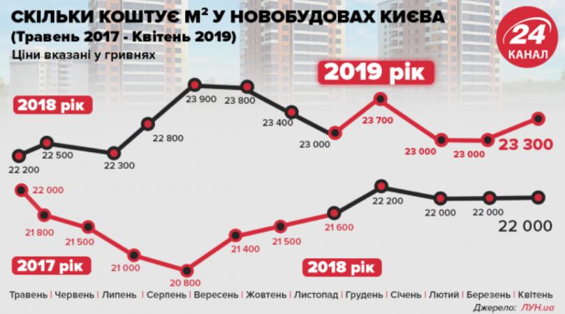 В период с мая 2017 по апрель 2018-го наблюдалась значительные скачки цен