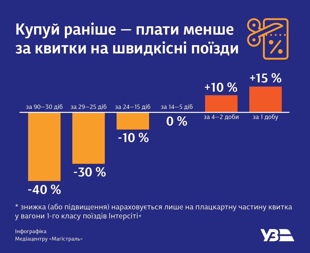В Укрзализныце рассказали, как сэкономить на ж/д билетах