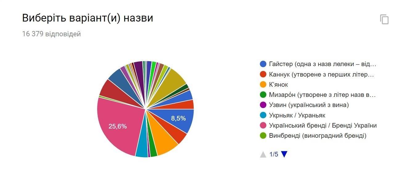 Первое место занимает название - Украинский бренди
