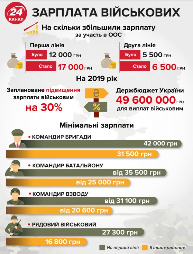 Зарплата военнослужащих после повышения в мае 2019 года