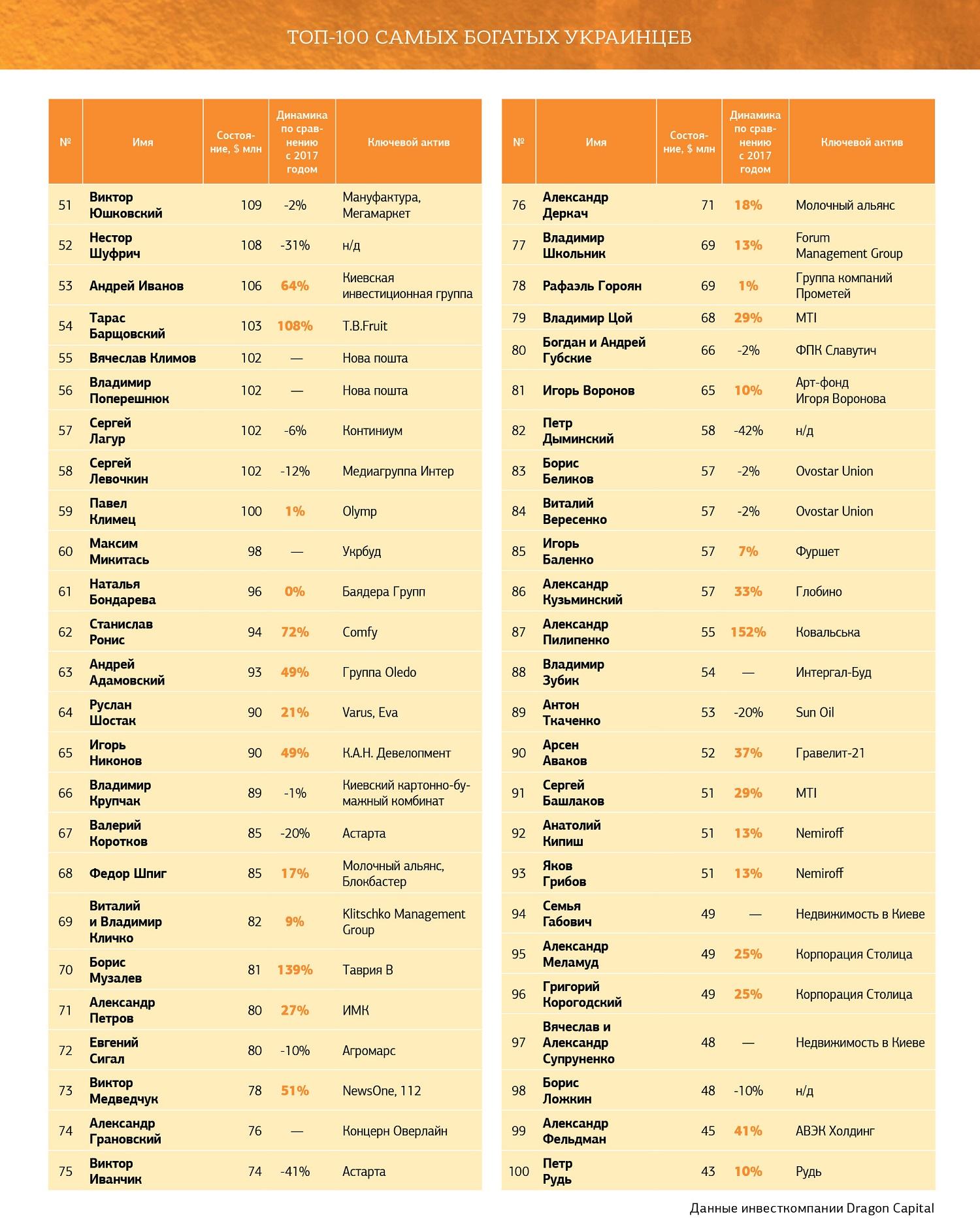 ТОП-100 самых богатых украинцев в 2019, часть 2