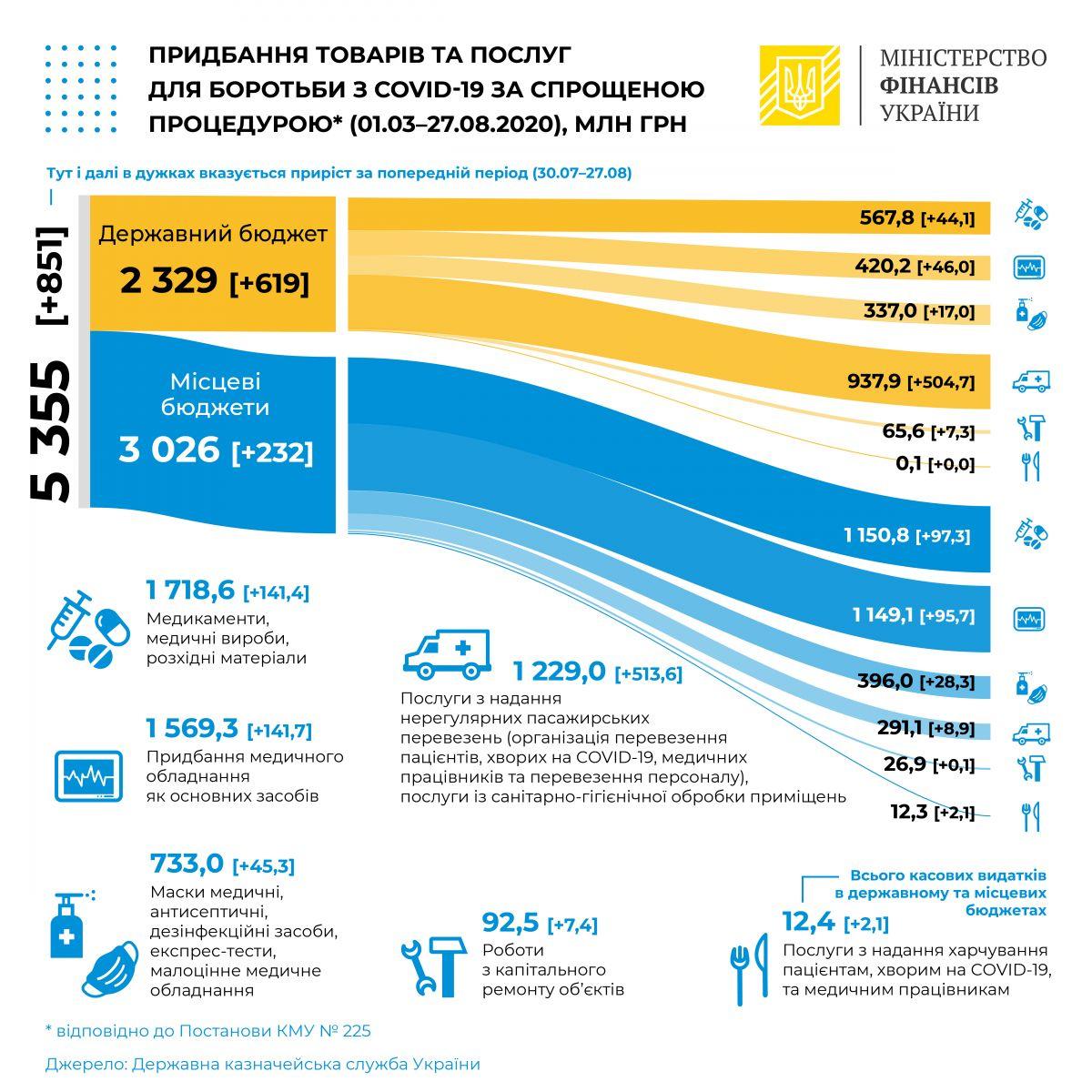 Борьба с COVID-19: Украина потратила на