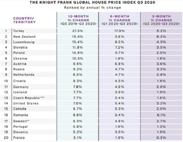 Украина вошла в ТОП-6 стран мира по темпам роста цен на недвижимость