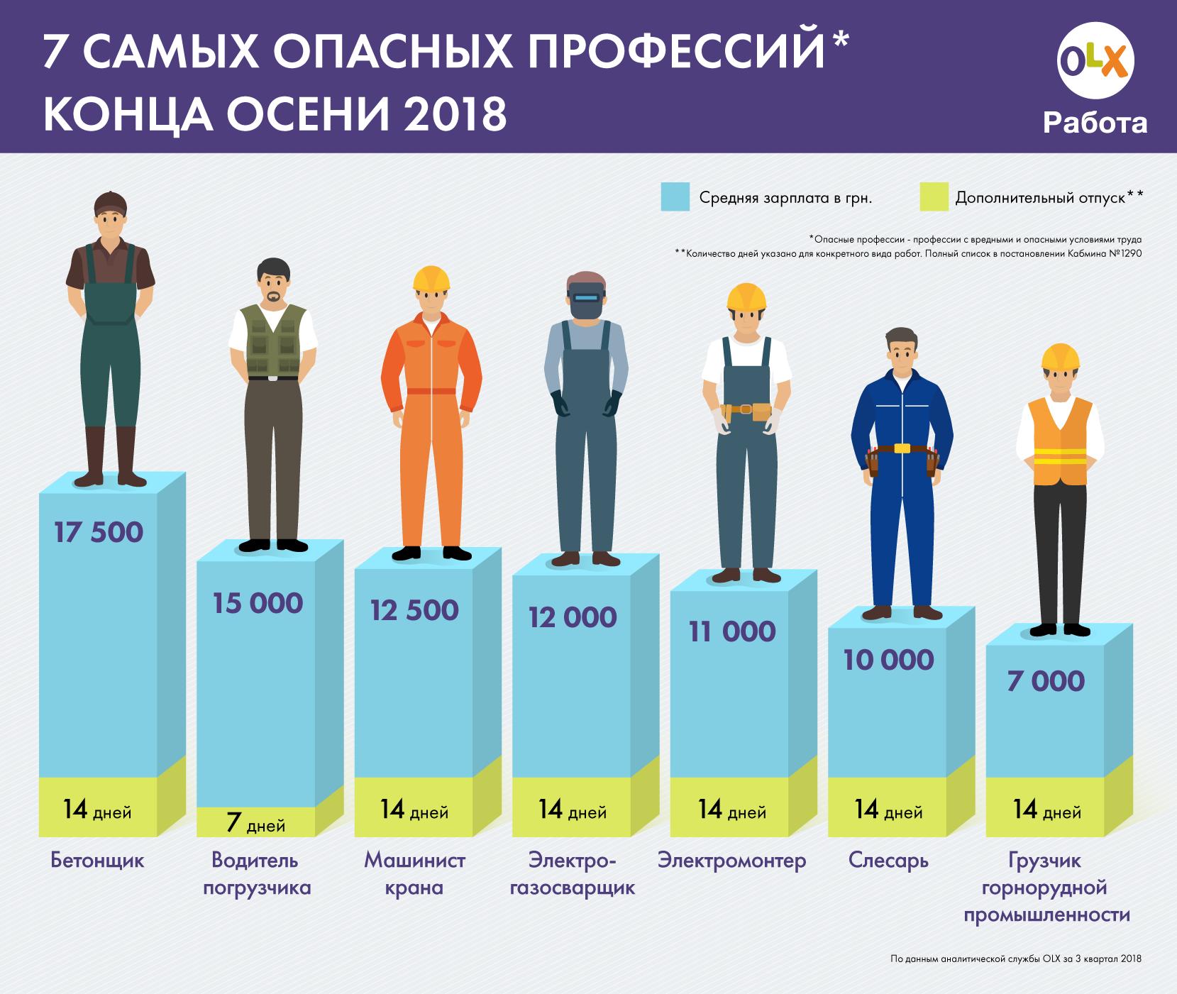 Оплата труда людям с самыми опасными профессиями для жизни