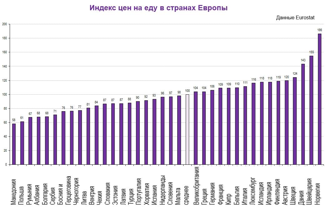Цены на продукты питания в Европе