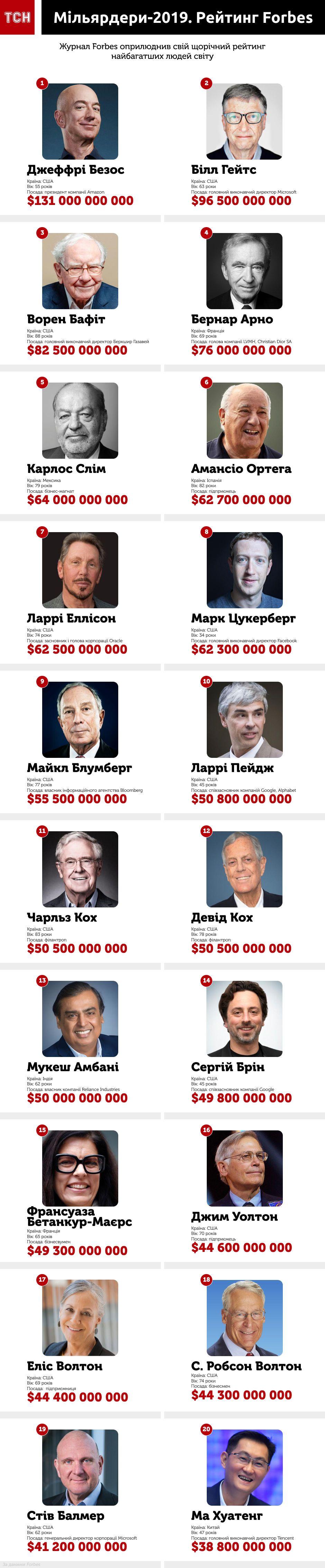 Среди богачей самым состоятельным украинцем оказался Ринат Ахметов