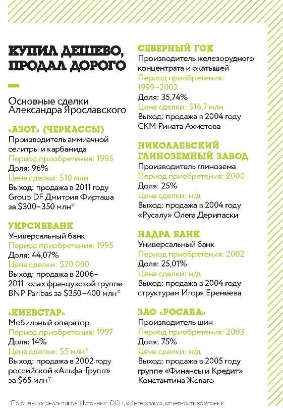 Основные сделки Александра Ярославского