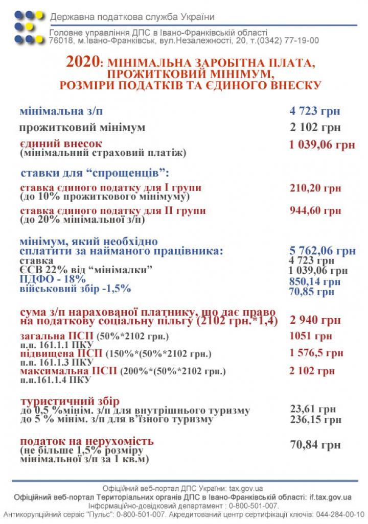 Согласно принятому Госбюджету, минимальная заработная плата составит 4 723 грн