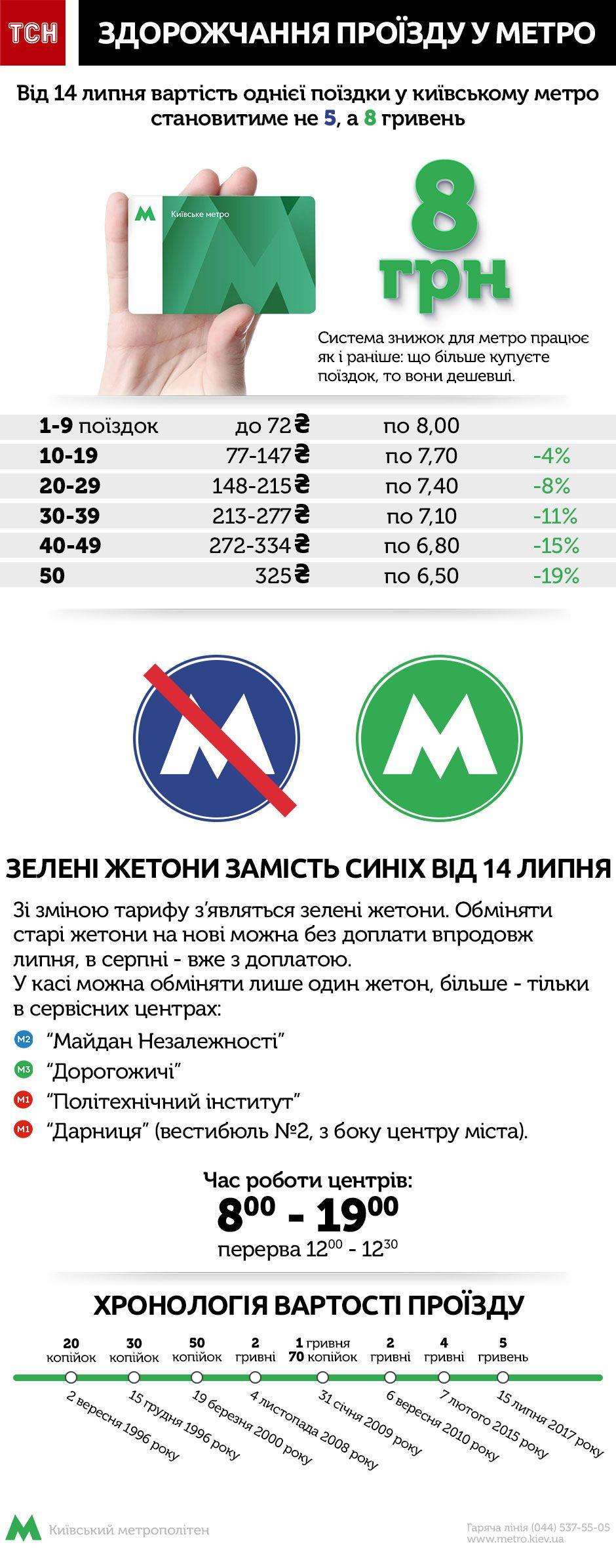 Сколько будет стоить проезд в Киеве